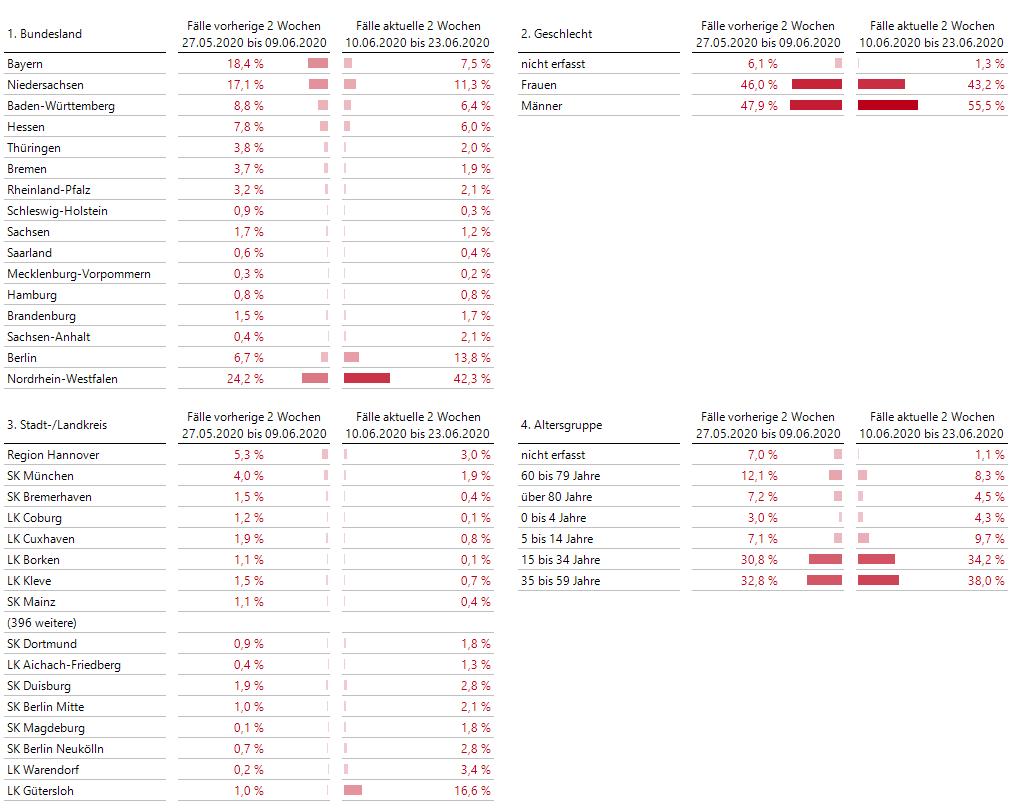 Zwei-Wochen-Vergleiche der Fallzahlen