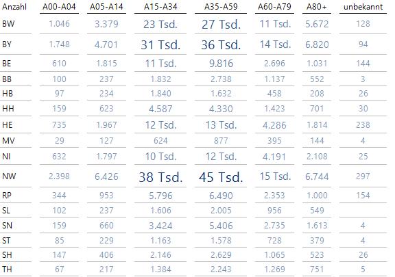 Die absoluten Fallzahlen bis zum 27.10.2020 nach Alter und Bundesland sind in dieser Grafischen Tabelle angegeben.