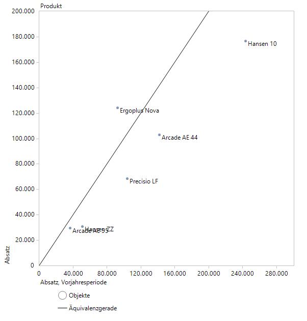 Die Portfolioanalyse zeigt, dass nur Ergoplus Nova überzeugt.