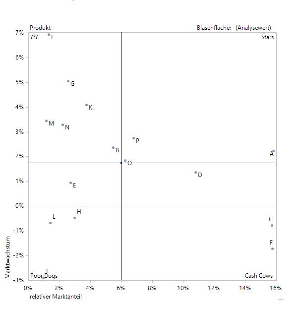 Eine typische Portfolioanalyse im Sinne der ursprünglichen Idee, mit den Kennzahlen relativer Marktanteil und Marktwachstum