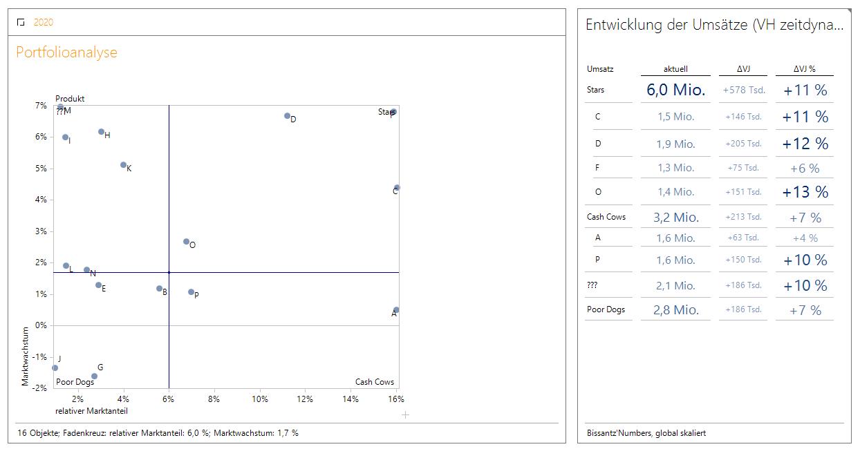 Die Portfolioanalyse, als auch die Grafische Tabelle zeigen nun die Klassen von 2020