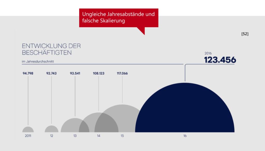 Ungleiche Jahresabstände und falsche Skalierung bei einer Grafik zur Entwicklung der Beschäftigtenzahlen bei der Lufthansa