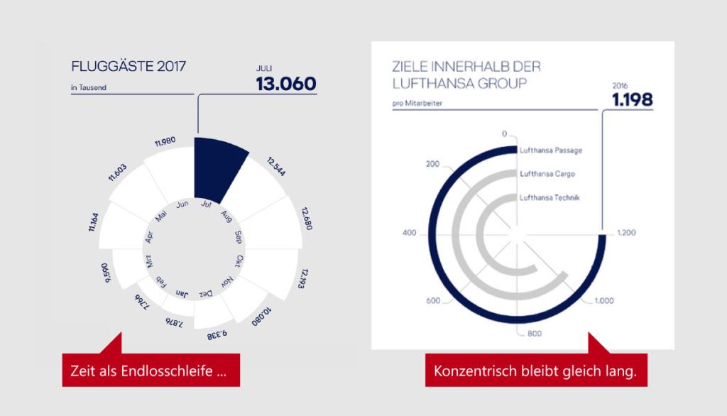 Zeit als Endlosschleife und konzentrische Kreise statt Balkendiagrammen im Nachhaltigkeitsbericht der Lufthansa