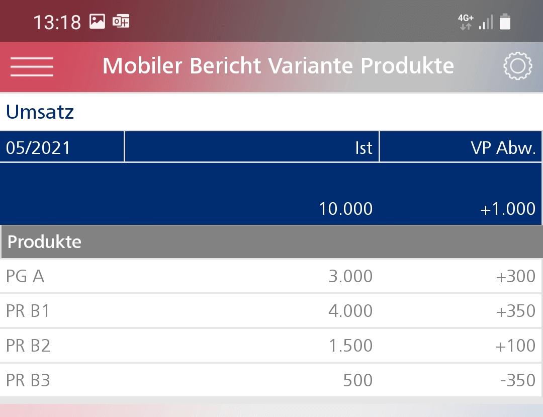 Variante Produktebene im DashBoard