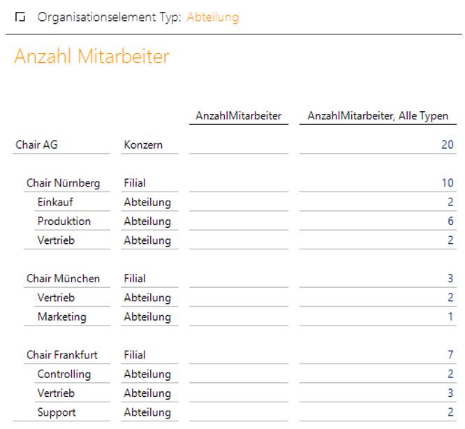 Filter-Kennzahl im Bericht in DeltaMaster für die Anzahl der Mitarbeiter in der gefilterten Attribut-Dimension