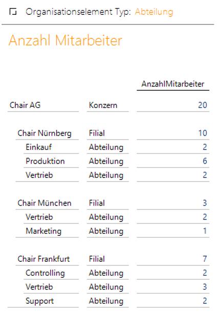 """Saubere Darstellung der Kennzahl """"AnzahlMitarbeiter"""" für die Attribut-Dimension nach Scope"""