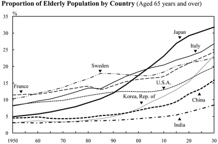 Proportion of Elderly Population by Country (Aged 65 years and over). - Quelle: Statistics Bureau of Japan (Hrsg.), The Statistical Handbook of Japan 2010,Chapter 2: Population.