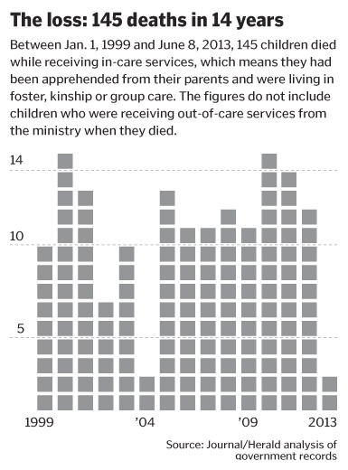 The loss: 145 death in 14 years