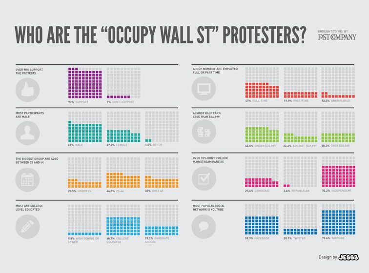 """Who are the """"Occupy Wall St"""" protesters?"""