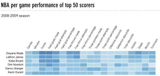 Performance per game performance of top 50 scorers
