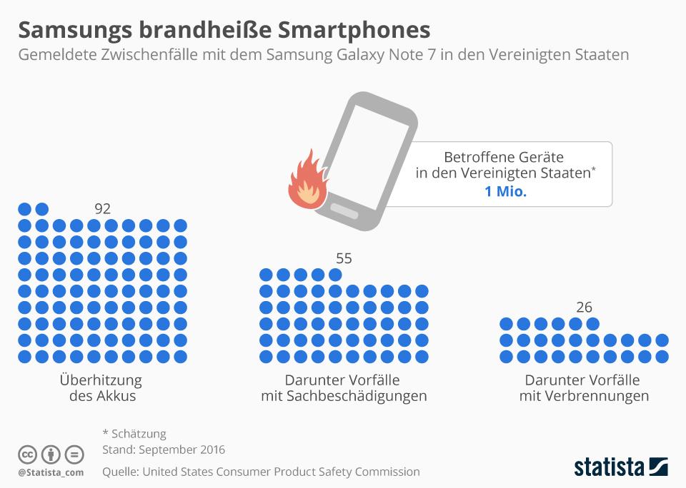 Samsungs brandheiße Smartphones – Gemeldete Zwischenfälle mit dem Samsung Galaxy Note 7 in den Vereinigten Staaten