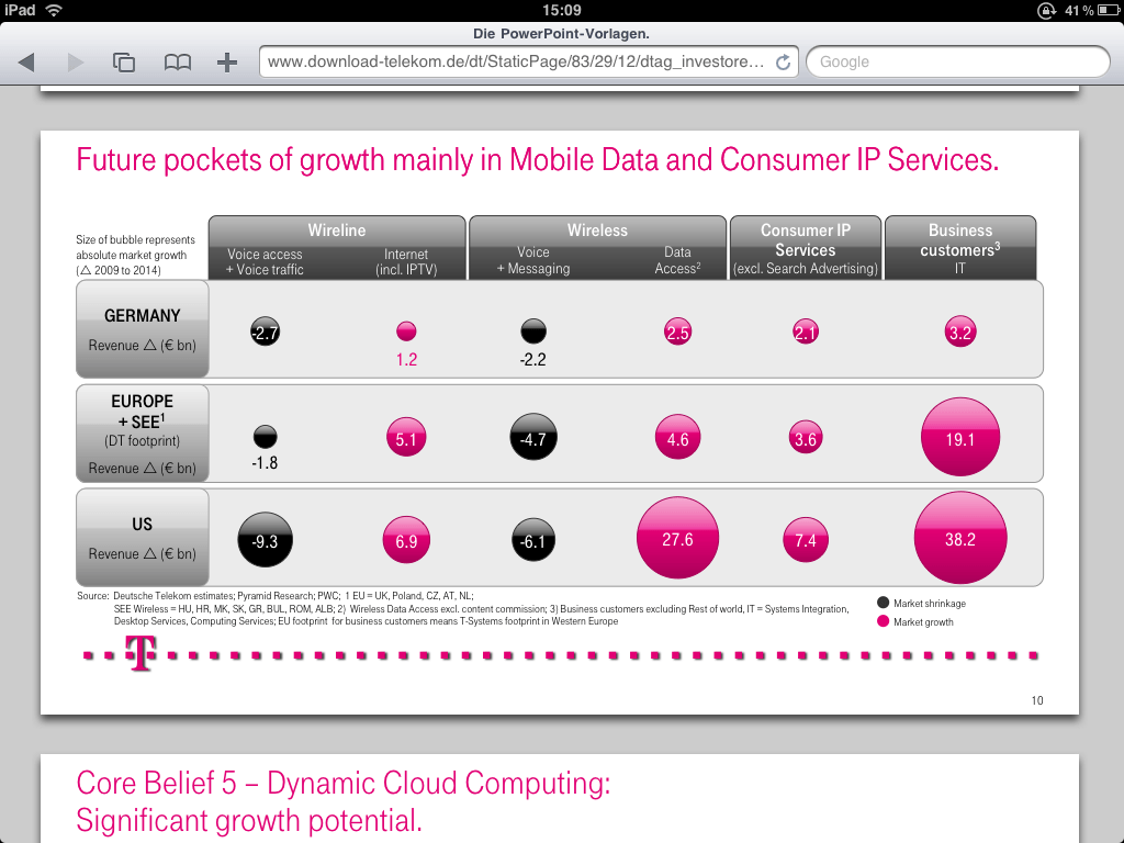 Future pockets of growth mainly in Mobile Data and Consumer IP Services.
