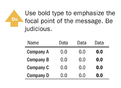 Use bold to emphasize the focal point of the message. Be judicious. Quelle: Wong, Dona, The Wall Street Journal Guide to Information Graphics