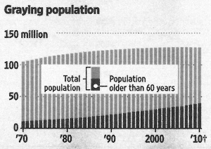 Graying population. - Source: Wall Street Journal Europe, 2011-01-28, page 15.