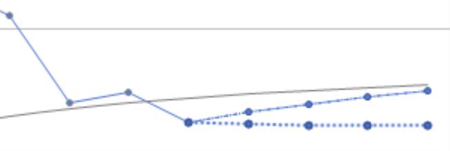 Trompetenkurve mit Projektion bei fortgesetzter Abweichung