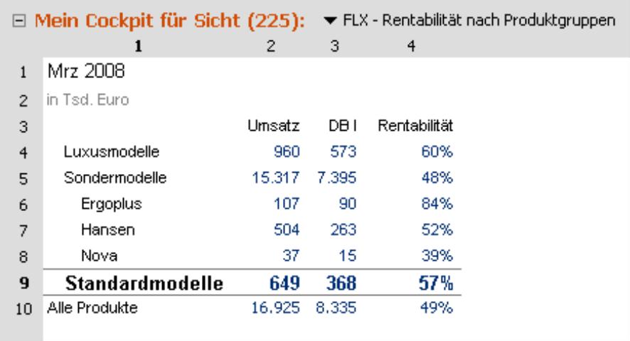 Flexreport - Rentabilität nach Produktgruppen, März 2008