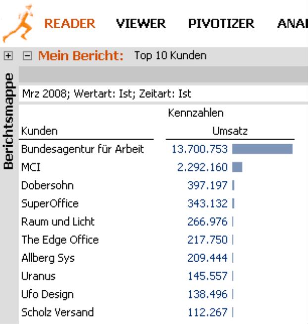 Bericht mit Sichtbeschreibung (Mrz 2008; Wertart: Ist; Zeitart: Ist) und Name des Berichts (Top 10 Kunden) im Modus Reader