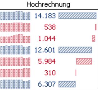 Grafische Tabelle; Hochrechnung; Balkenstil: schraffiert