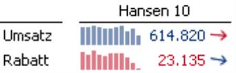 Umsatz und Rabatt mit Sparklines und Trendpfeilen in rot und blau