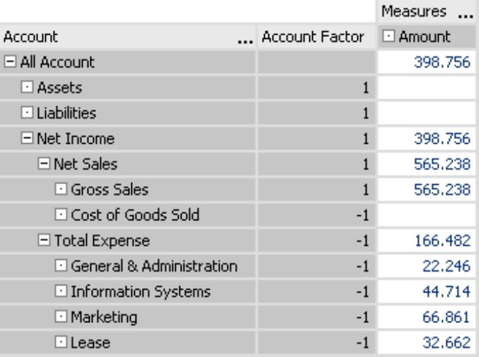 Account Factor im DeltaMaster-Analysemodell mit blau geschriebenen Werten