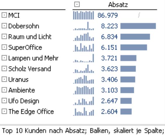 Grafische Tabelle, Top 10 Kunden nach Absatz, Balken, skaliert je Spalte