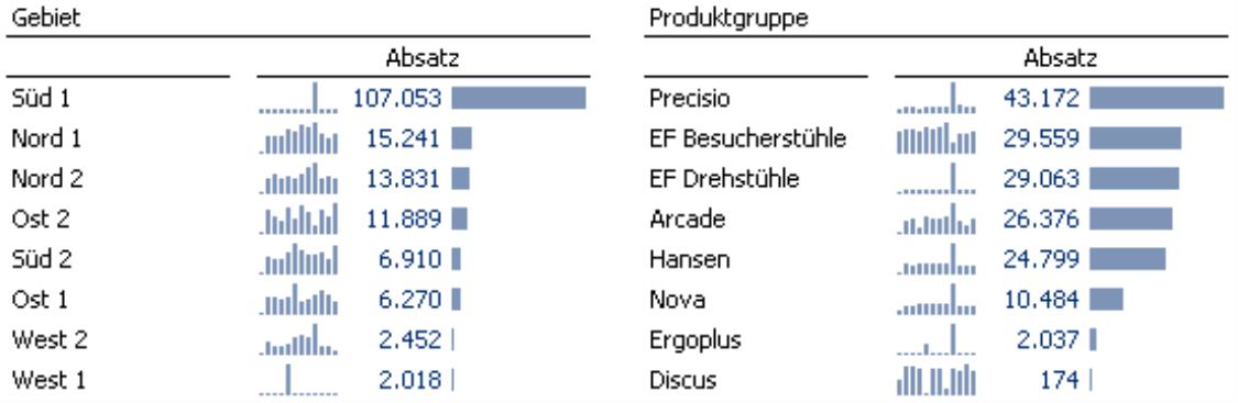 Grafische Tabellen zur Darstellung der Gebiete und der Produktgruppen