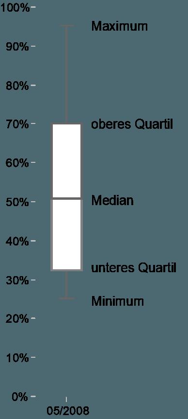 fünf statistische Kenngrößen: Minimum, unteres Quartil, Median, oberes Quartil und Maximum