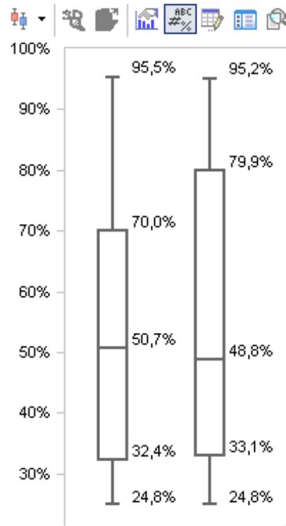 Zahlenwerte zu den einzelnen Abschnitten