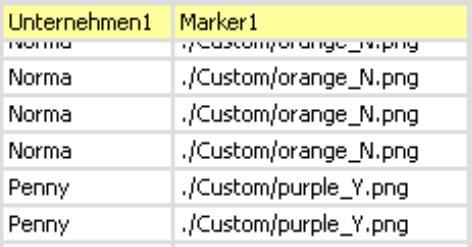 Tabelle mit den Spalten Unternehmen1 und Marker1