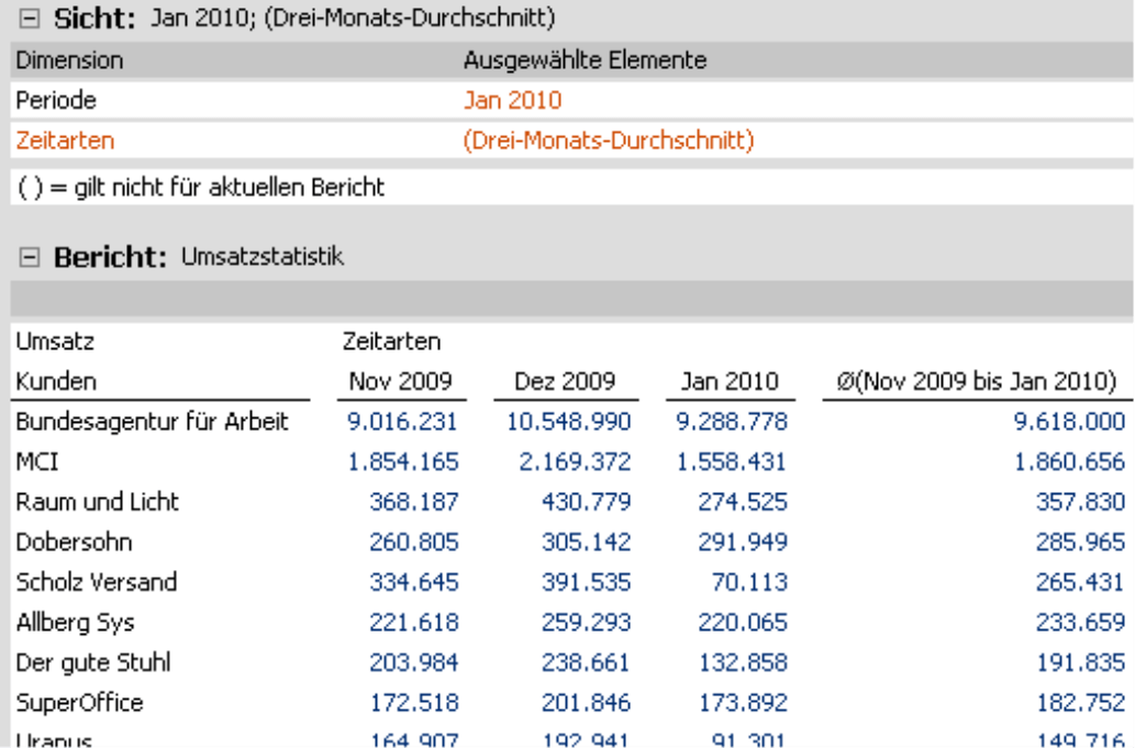 Umsatzstatistik der Kunden für die Monate November 2009, Dezember 2009 und Januar 2010 und Drei-Monats-Durchschnitt