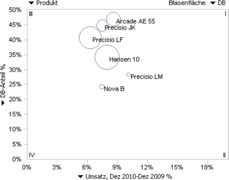 Darstellung der markierten Produkte in der Portfolioanalyse