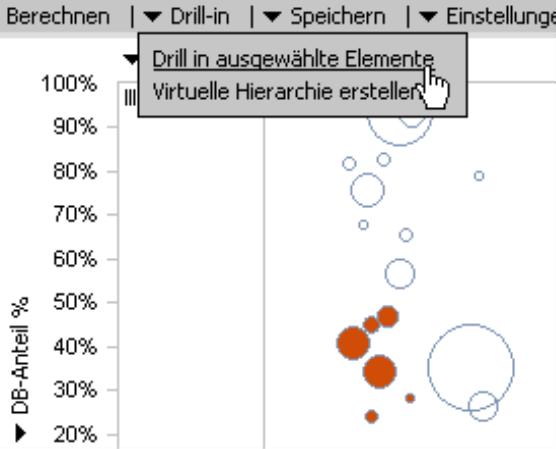 Drill-in für ausgewählte Elemente über das Menü Drill-in im Fenster Analyse