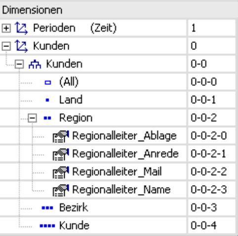 IDs der Elementeigenschaften
