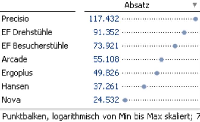 Punktbalken, logarithmisch von Min bis Max skaliert