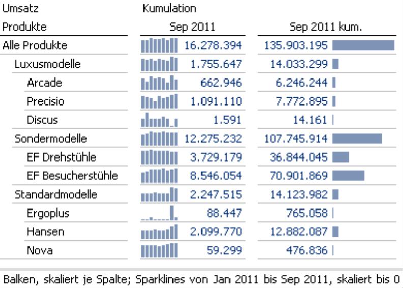 Grafische Tabelle mit Sparklines