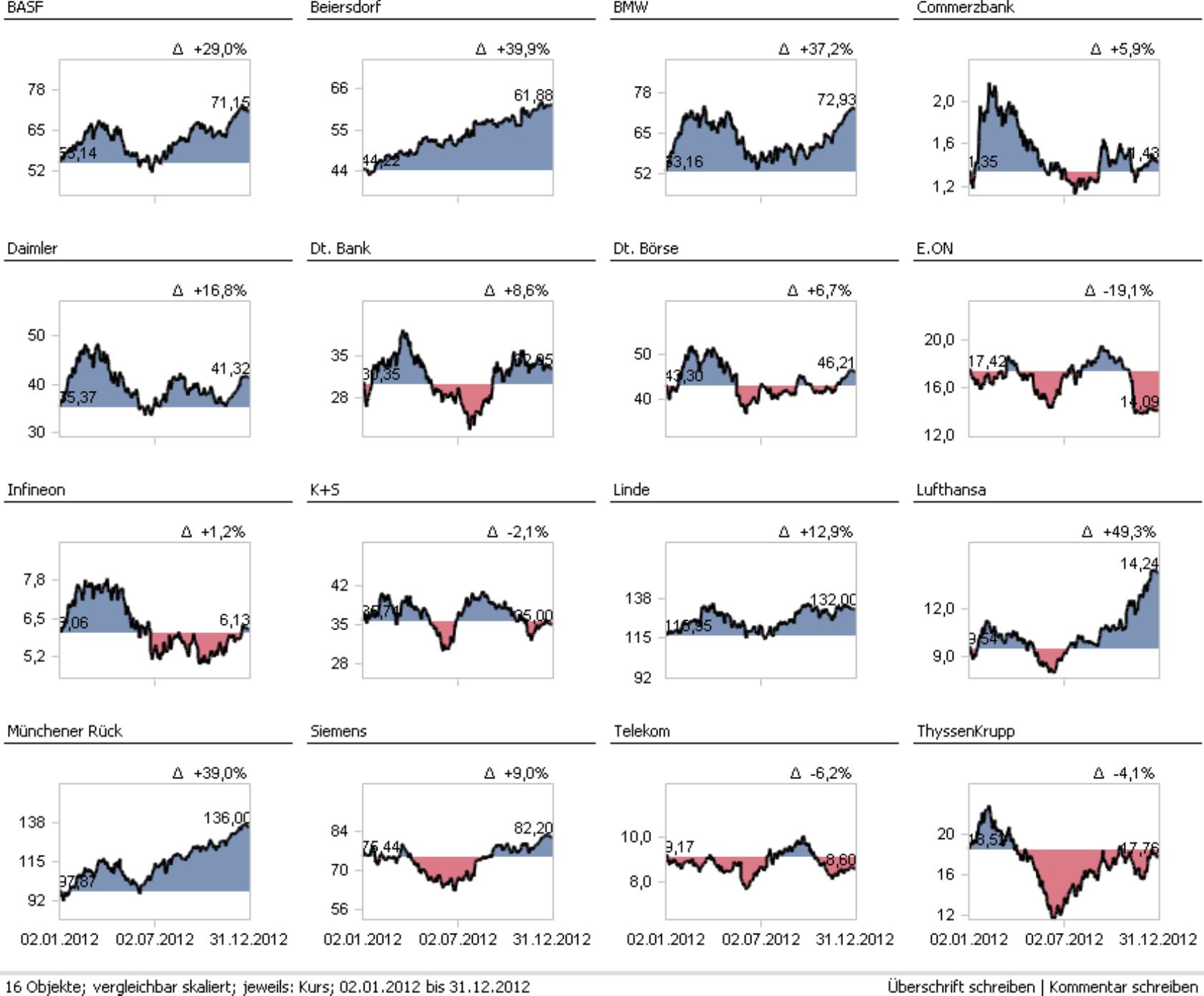 Small-Multiples-Bericht der Aktienkurse von BASF, Beiersdorf, BMW, Commerzbank, Daimler, Dt. Bank, Dt. Börse E.ON, Infineon, K+S, Linde, Lufthansa, Müchener Rück, Siemens, Telekom und ThyssenKrupp