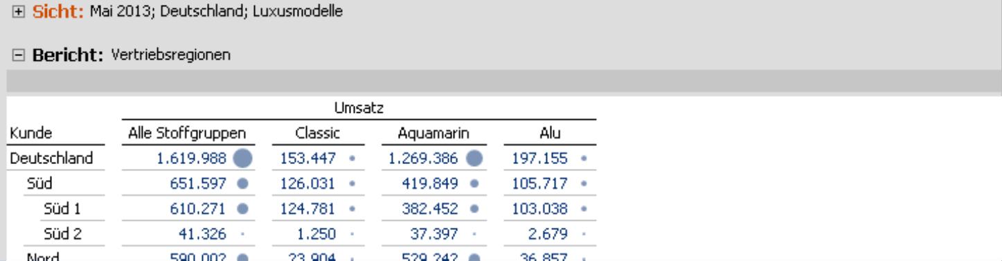 Tabelle mit klarer und deutlicher Beschriftung: Mai 2013; Deutschland; Luxusmodelle