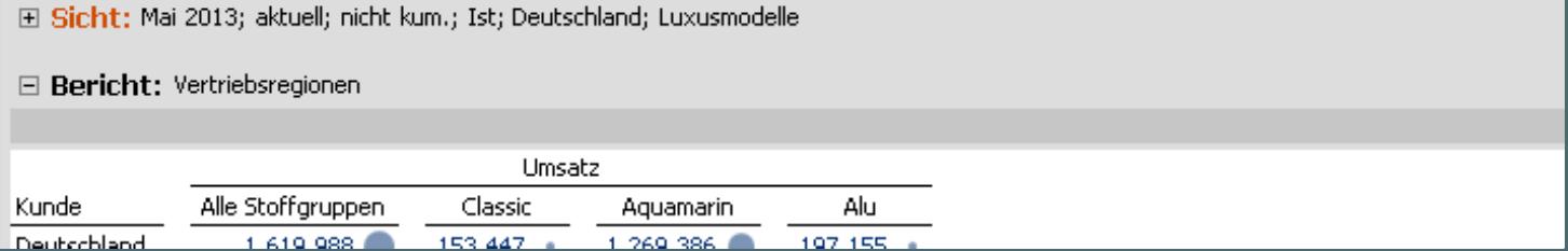 Tabelle mit klarer und deutlicher Beschriftung: Mai 2013; aktuell; nicht kum.; Ist; Deutschland; Luxusmodelle