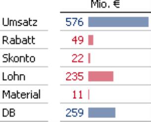 Umsatz, Rabatt, Skonto, Lohn, Material, DB in Millionen Euro
