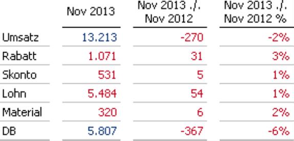 Spaltenbeschriftung Nov 2013./. Nov 2012 und Nov 2013./. Nov 2012 %
