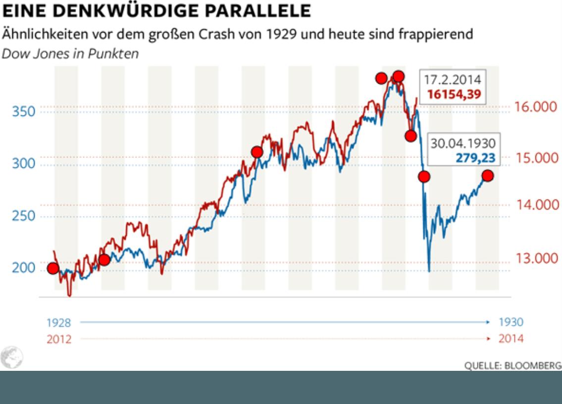 Eine denkwürdige Parallele - Ähnlichkeiten vor dem großen Crash von 1929 und heute sind frappierend