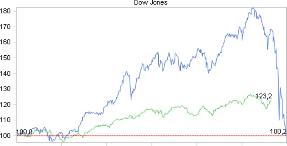 Chart of Doom mit Normierung auf einen gemeinsamen Startzeitpunkt