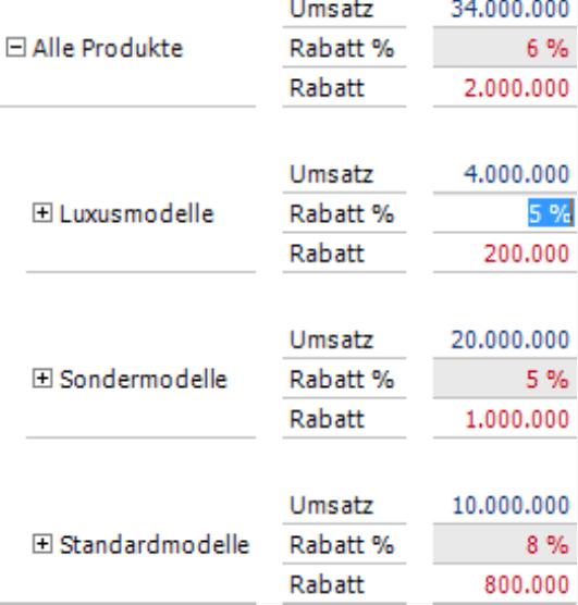 Verschiedene Rabattquoten