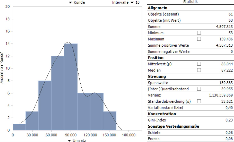 Verteilungsanalyse von DeltaMaster