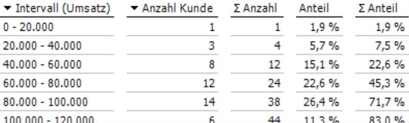 Tabellarische Ansicht mit Intervallgrenzen, Anzahl Kunde, Summe Anzahl Kunde, Anteil, Summe Anteil