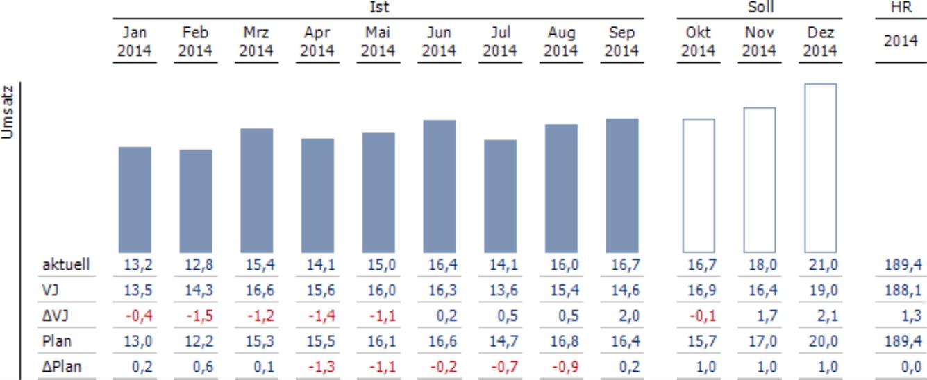 Standardbericht Way to go mit kumulierten Abweichungen: Umsatz in den Zeilen und Ist- und Soll-Werte der Monate in den Spalten