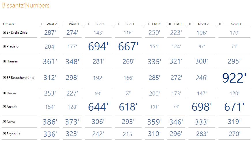 Beispiel für Bissantz'Numbers