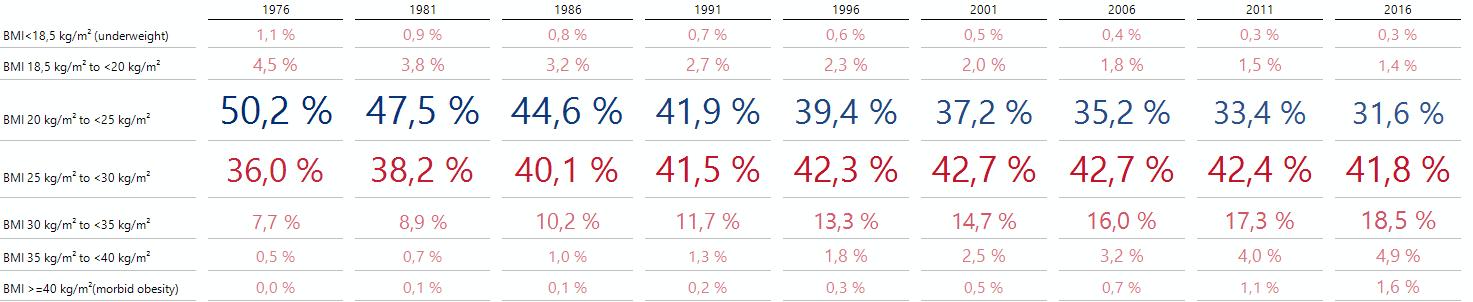 Quantitative Anteile der BMI-Klassen eingängig dargestellt!
