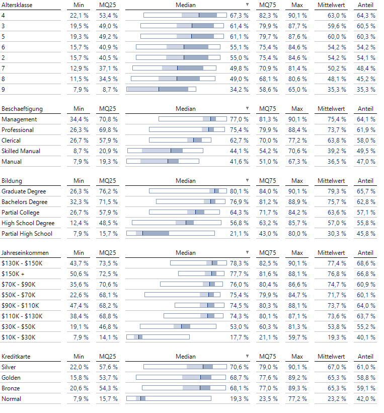 Die Verteilung der vorhergesagten Wahrscheinlichkeiten für die 5 im Modell verwendeten Variablen