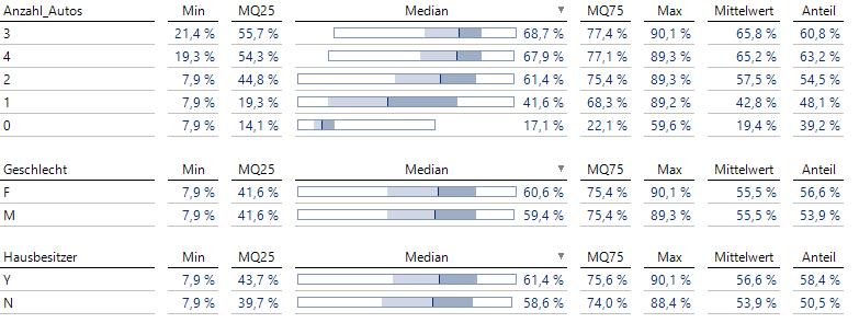 Die Verteilung der vorhergesagten Wahrscheinlichkeiten für 3 im Modell nicht verwendete Variablen